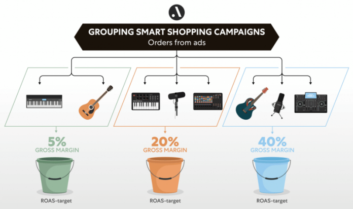 Optimize Smart Shopping campaigns