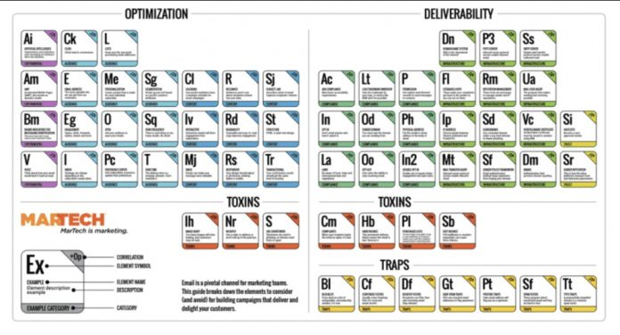 Email Marketing Periodic Table
